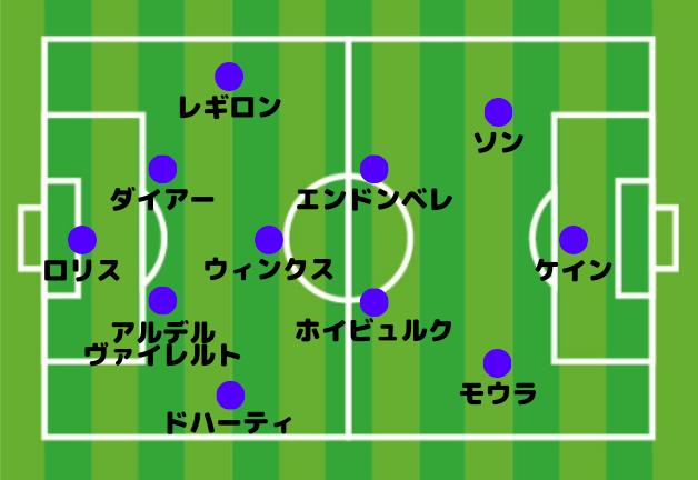 トッテナム 4-3-3