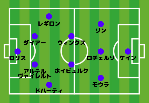 トッテナム 4-2-3-1